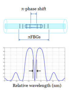 Phase-shifted FBGs