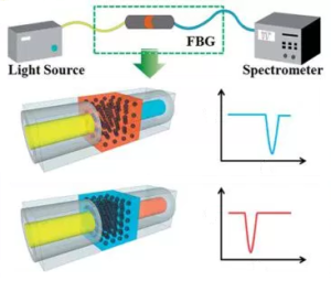 FBGs in optical filters