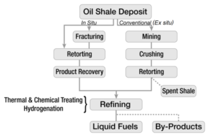 DTS for oil extraction