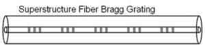 Quasi-distributed FBG sensors